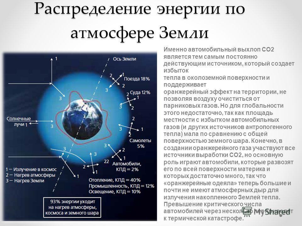 Распределение энергии по атмосфере Земли Именно автомобильный выхлоп СО2 является тем самым постоянно действующим источником, который создает избыток тепла в околоземной поверхности и поддерживает оранжерейный эффект на территории, не позволяя воздух