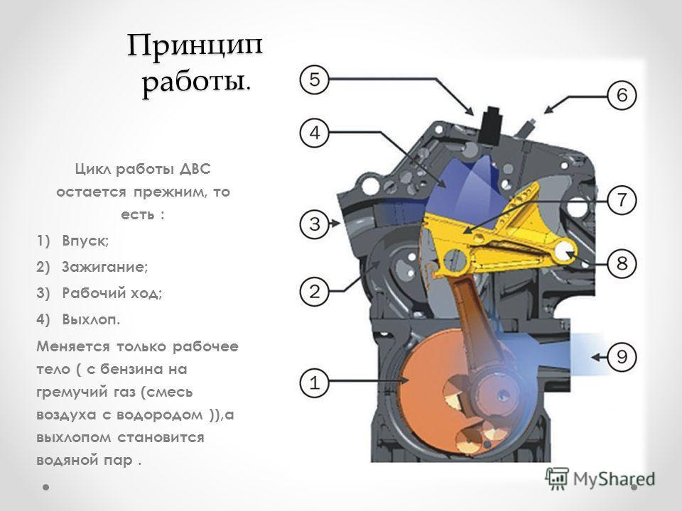 Принцип работы. Цикл работы ДВС остается прежним, то есть : 1)Впуск; 2)Зажигание; 3)Рабочий ход; 4)Выхлоп. Меняется только рабочее тело ( с бензина на гремучий газ (смесь воздуха с водородом )),а выхлопом становится водяной пар.