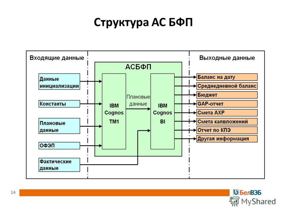 Структура АС БФП 14