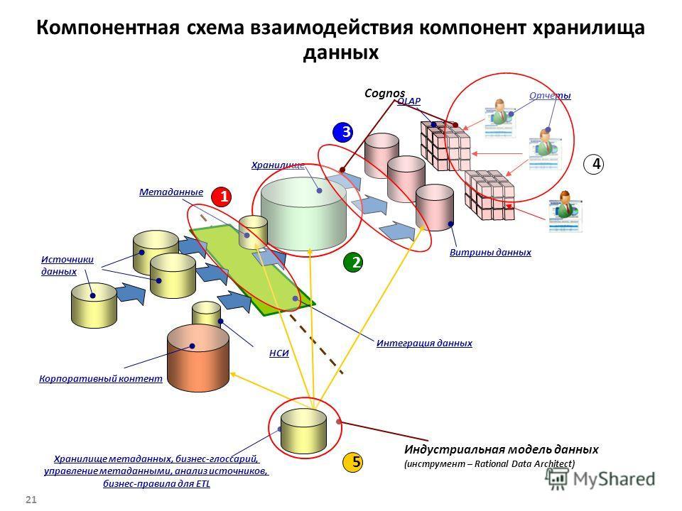 Компонентная схема взаимодействия компонент хранилища данных Хранилище Интеграция данных Витрины данных OLAP Отчеты Источники данных НСИ Корпоративный контент Cognos Метаданные Индустриальная модель данных (инструмент – Rational Data Architect) Храни