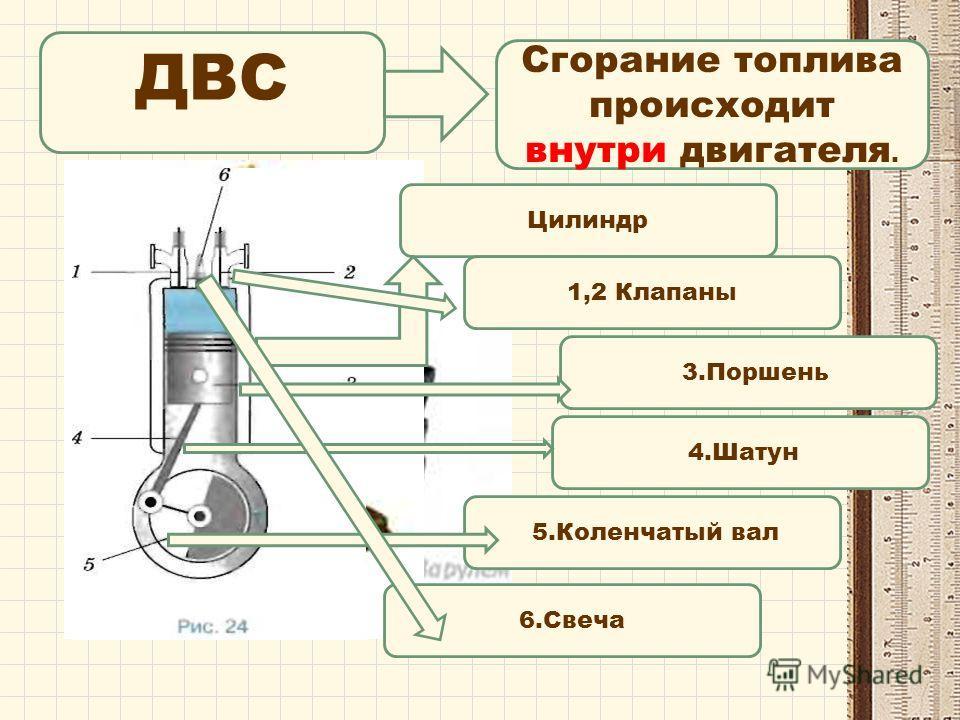 Сгорание топлива происходит внутри двигателя. Цилиндр 3. Поршень 1,2 Клапаны 6. Свеча 5. Коленчатый вал 4.Шатун