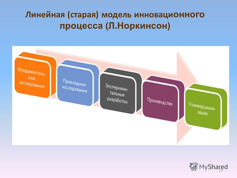 Линейная (старая) модель инноваци онного процесса (Л.Норкинсон) 33