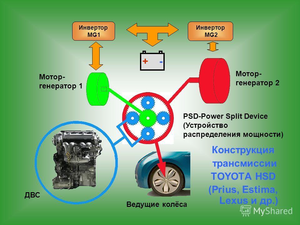 Конструкция трансмиссии TOYOTA HSD (Prius, Estima, Lexus и др.) PSD-Power Split Device (Устройство распределения мощности) ДВС Ведущие колёса Мотор- генератор 1 Мотор- генератор 2 Инвертор MG1 Инвертор MG2 + -