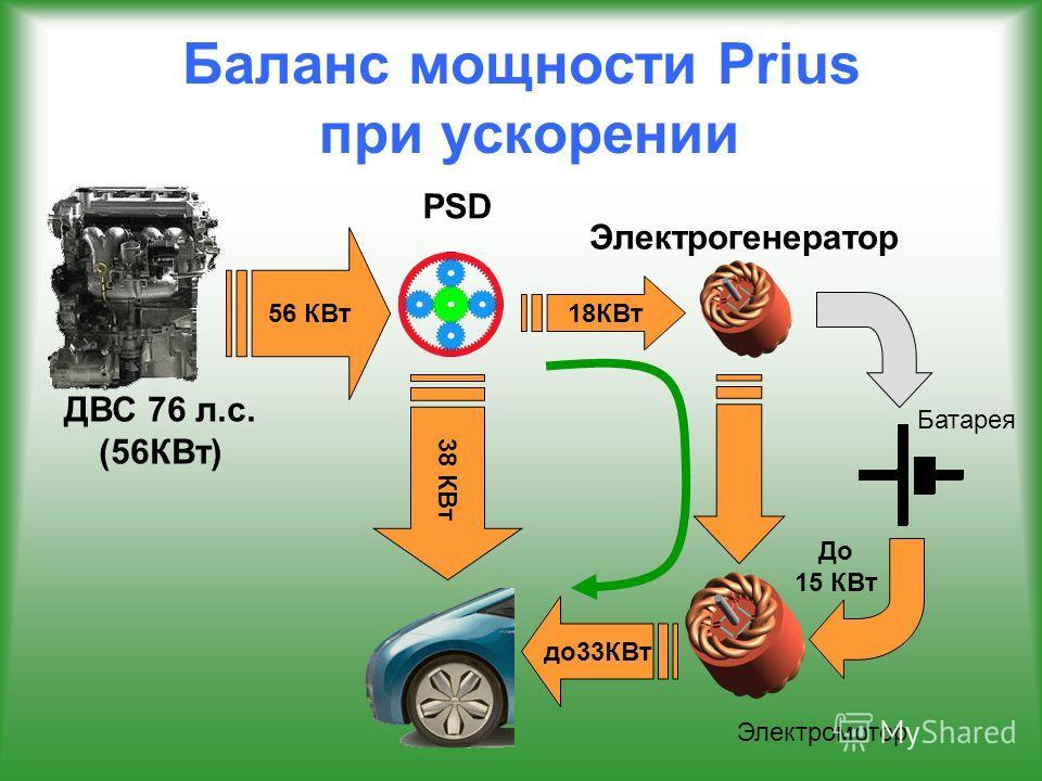 Баланс мощности Prius при ускорении 56 КВт 38 КВт 18КВт ДВС 76 л.с. (56КВт) Электромотор Электрогенератор до 33КВт Батарея До 15 КВт PSD
