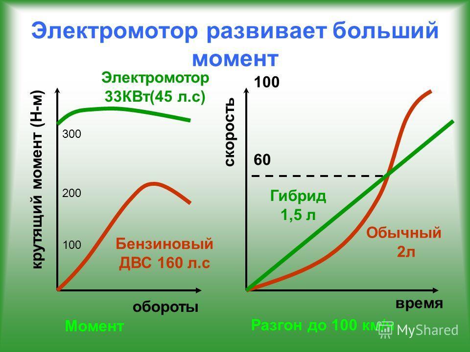 Электромотор развивает больший момент скорость время 60 100 Разгон до 100 км/ч Обычный 2 л Гибрид 1,5 л Бензиновый ДВС 160 л.с обороты крутящий момент (Н-м) Электромотор 33КВт(45 л.с) 200 300 100 Момент