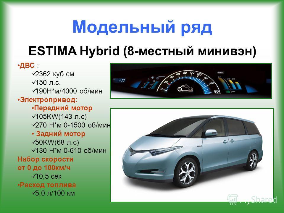 Модельный ряд ESTIMA Hybrid (8-местный минивэн) ДВС : 2362 куб.см 150 л.с. 190Н*м/4000 об/мин Электропривод: Передний мотор 105KW(143 л.с) 270 Н*м 0-1500 об/мин Задний мотор 50KW(68 л.с) 130 Н*м 0-610 об/мин Набор скорости от 0 до 100 км/ч 10,5 сек Р
