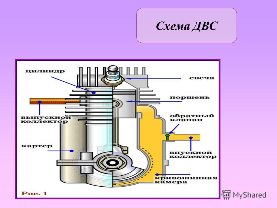 Двигатель, в котором часть химической энергии топлива, сгорающего в рабочей полости, преобразуется в механическую энергию. Первый двигатель внутреннего сгорания сконструирован Э.Ленуаром в 1860. В наше время чаще встречается автомобильный транспорт,