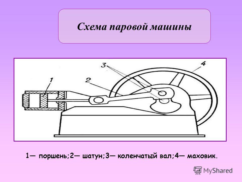 Поршневой первичный двигатель, предназначенный для преобразования потенциальной тепловой энергии (давления) водяного пара в механическую работу. П аровая машина как универсальный двигатель впервые создана Дж. Уаттом в 177484. Паровая машина уже ко 2-