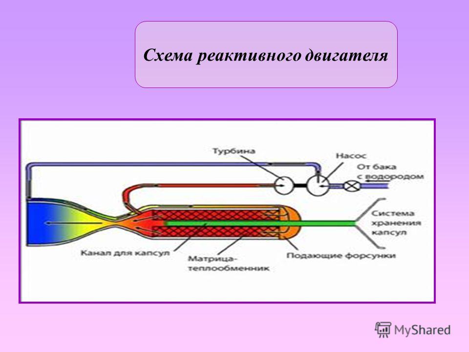 Двигатель, преобразующий некоторый вид первичной энергии в кинетическую энергию рабочего тела (реактивной струи), которая создает реактивную тягу. В реактивном двигателе сочетаются собственно двигатель и движитель. Основной частью реактивного двигате