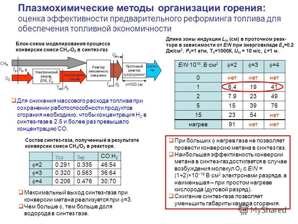 Плазмохимические методы организации горения: оценка эффективности предварительного реформинга топлива для обеспечения топливной экономичности CO H2 CO:H 2 =2 0.2910.33546:54 =3 0.3200.56336:64 =4 0.2060.47630:70 Блок-схема моделирования процесса конв