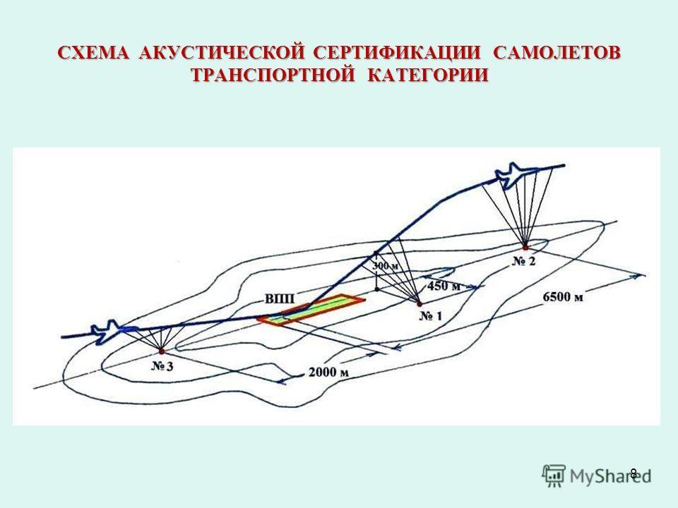 СХЕМА АКУСТИЧЕСКОЙ СЕРТИФИКАЦИИ САМОЛЕТОВ ТРАНСПОРТНОЙ КАТЕГОРИИ 8