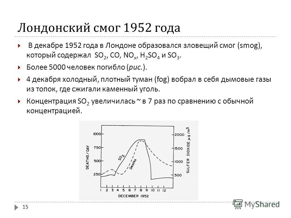 Лондонский смог 1952 года В декабре 1952 года в Лондоне образовался зловещий смог (smog), который содержал SO 2, СО, NO x, Н 2 SO 4 и SO 3. Более 5000 человек погибло ( рис.). 4 декабря холодный, плотный туман (fog) вобрал в себя дымовые газы из топо
