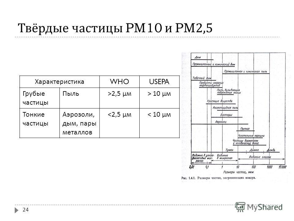 Твёрдые частицы PM10 и PM2,5 24 Характеристика WHOUSEPA Грубые частицы Пыль >2,5 μм > 10 μм Тонкие частицы Аэрозоли, дым, пары металлов