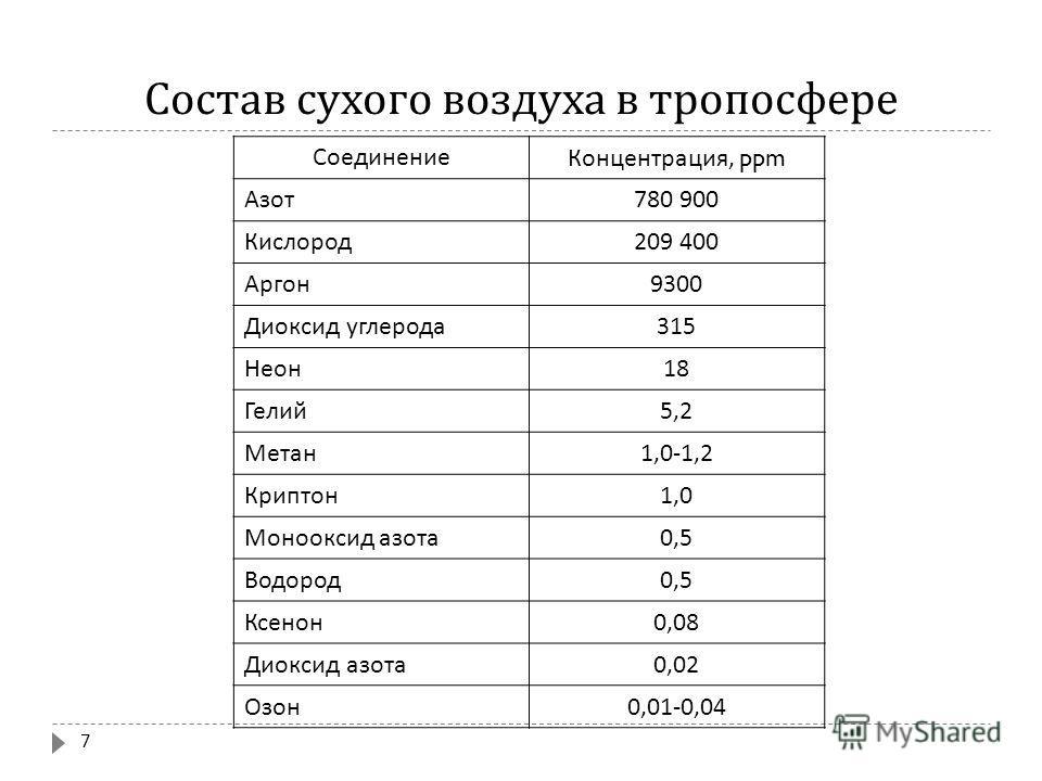 Состав сухого воздуха в тропосфере Соединение Концентрация, ppm Азот 780 900 Кислород 209 400 Аргон 9300 Диоксид углерода 315 Неон 18 Гелий 5,2 Метан 1,0-1,2 Криптон 1,0 Монооксид азота 0,5 Водород 0,5 Ксенон 0,08 Диоксид азота 0,02 Озон 0,01-0,04 7