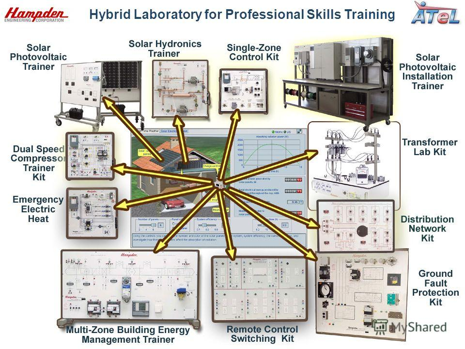 Hybrid Laboratory for Professional Skills Training