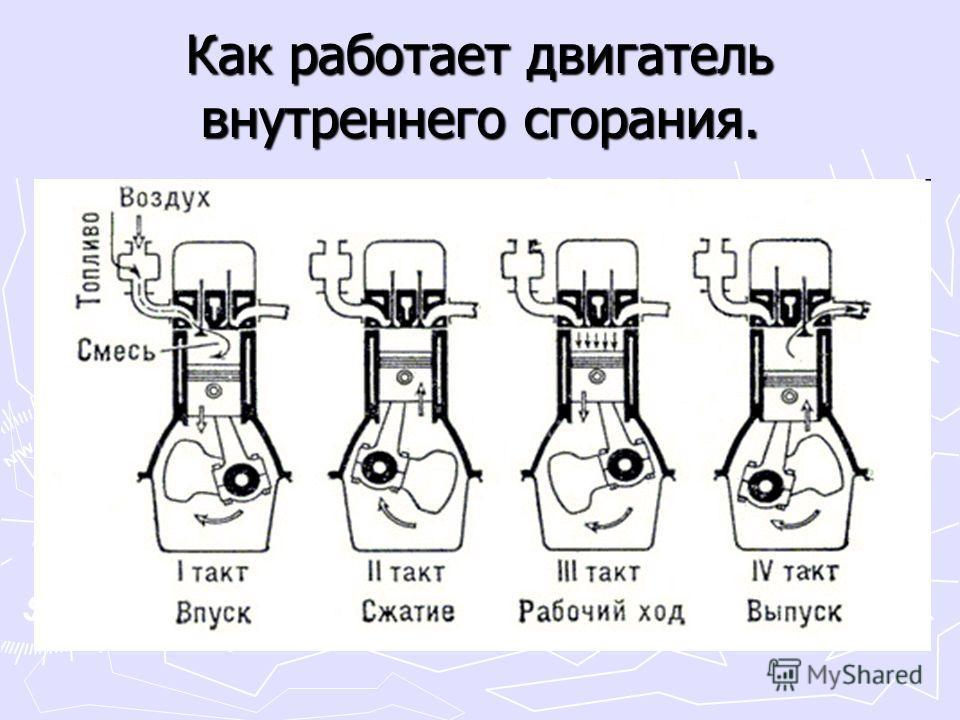 Как работает двигатель внутреннего сгорания.