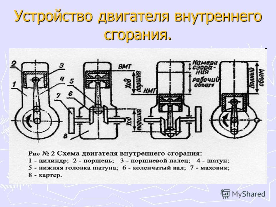 Устройство двигателя внутреннего сгорания.