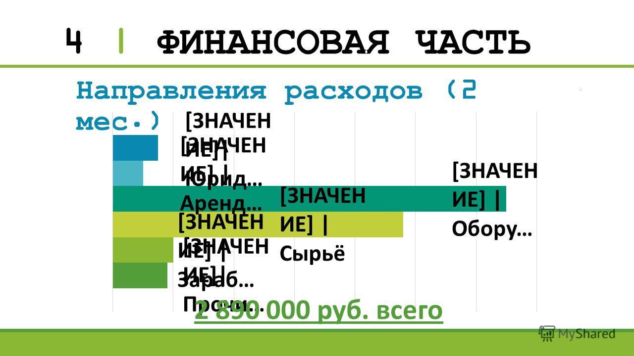 4 | ФИНАНСОВАЯ ЧАСТЬ Направления расходов (2 мес.) 2 890 000 руб. всего