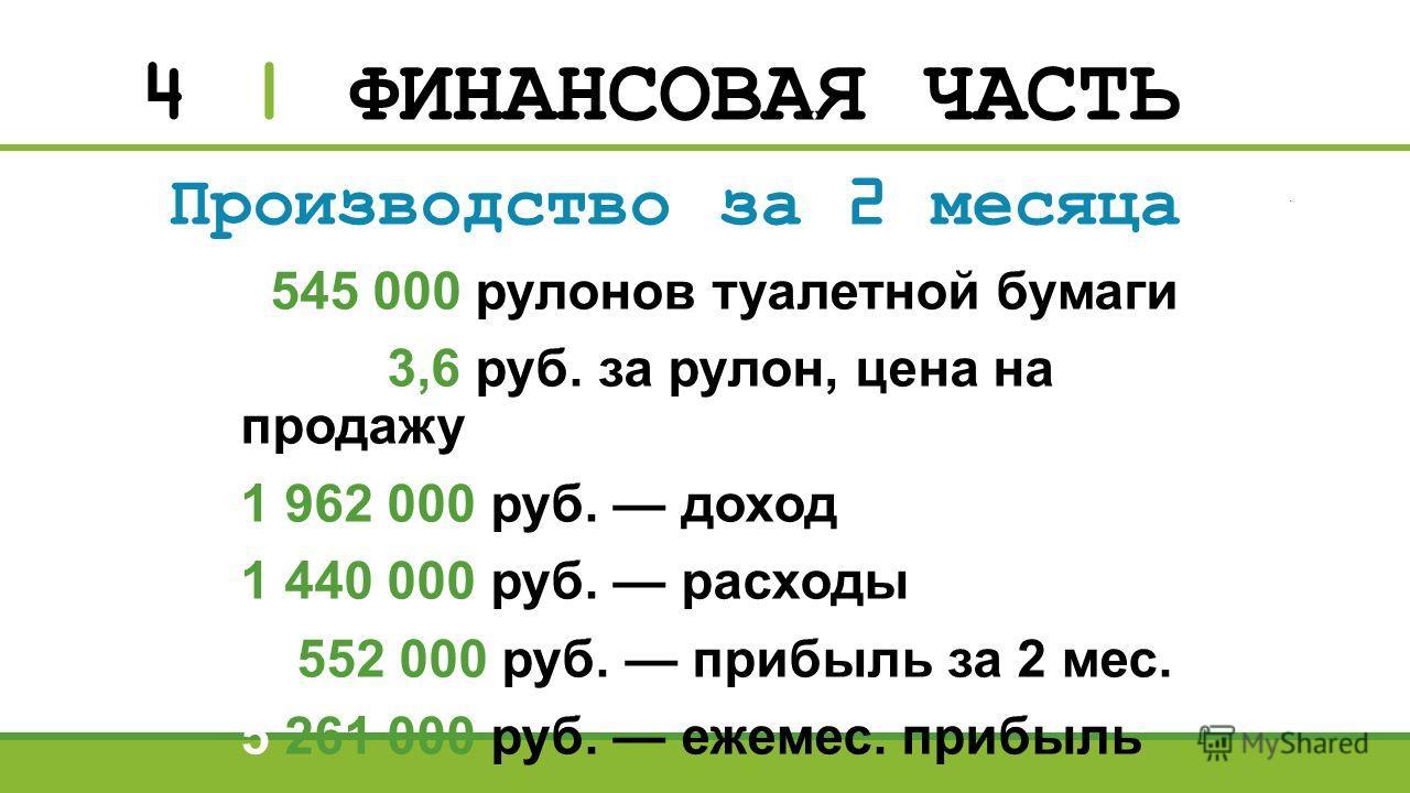 4 | ФИНАНСОВАЯ ЧАСТЬ Производство за 2 месяца 545 000 рулонов туалетной бумаги 3,6 руб. за рулон, цена на продажу 1 962 000 руб. доход 1 440 000 руб. расходы 11552 000 руб. прибыль за 2 мес. 5 261 000 руб. ежемес. прибыль