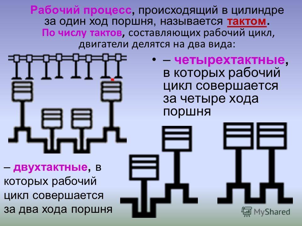 Рабочий процесс, происходящий в цилиндре за один ход поршня, называется тактом. По числу тактов, составляющих рабочий цикл, двигатели делятся на два вида: – четырехтактные, в которых рабочий цикл совершается за четыре хода поршня – двухтактные, в кот