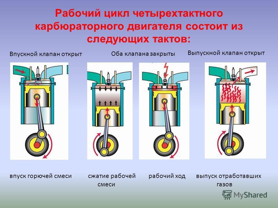 Рабочий цикл четырехтактного карбюраторного двигателя состоит из следующих тактов: впуск горючей смеси сжатие рабочей смеси рабочий ход выпуск отработавших газов Выпускной клапан открыт Впускной клапан открыт Оба клапана закрыты