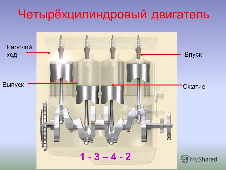 Четырёхцилиндровый двигатель 1 - 3 – 4 - 2 Рабочий ход Выпуск Впуск Сжатие