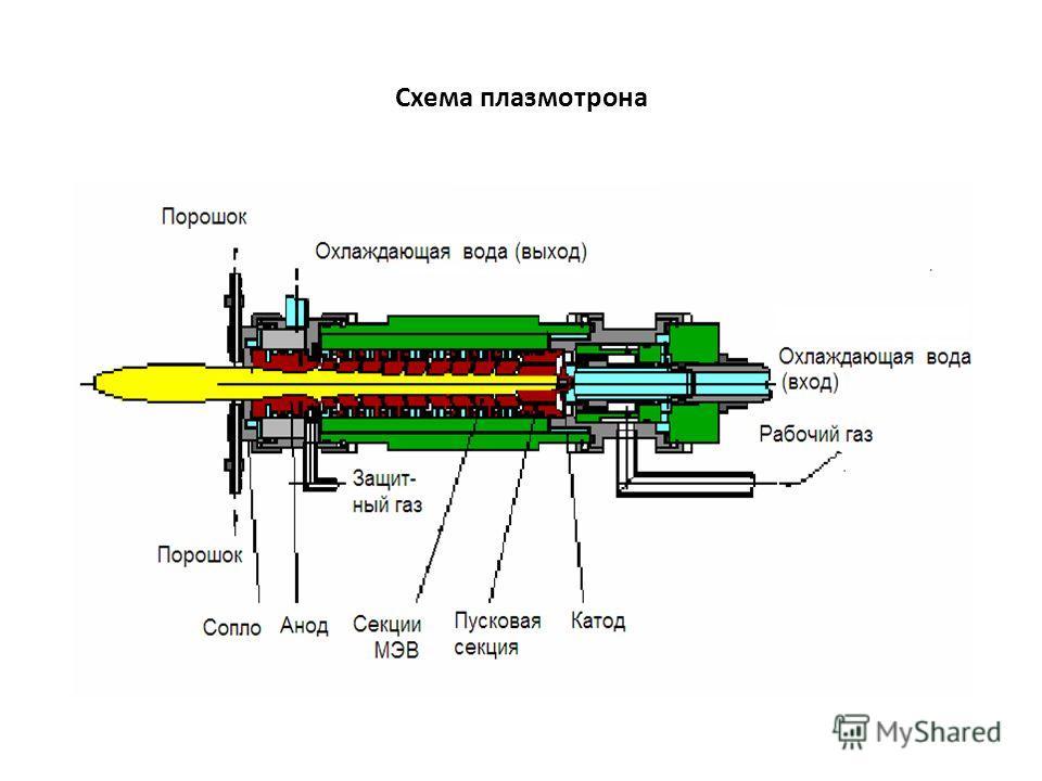Схема плазмотрона