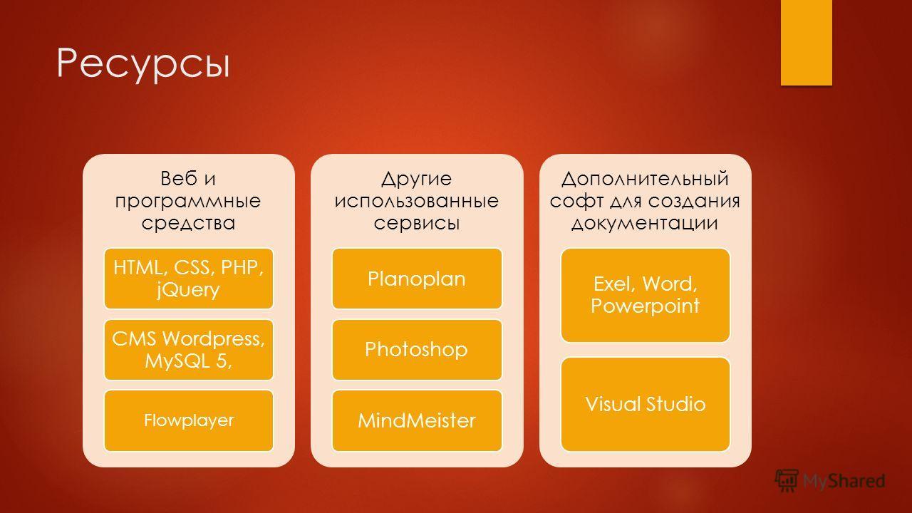 Ресурсы Веб и программные средства HTML, CSS, PHP, jQuery CMS Wordpress, MySQL 5, Flowplayer Другие использованные сервисы PlanoplanPhotoshopMindMeister Дополнительный софт для создания документации Exel, Word, Powerpoint Visual Studio