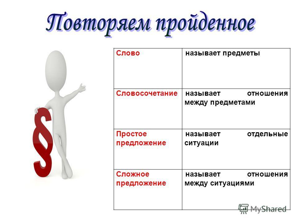 Словоназывает предметы Словосочетаниеназывает отношения между предметами Простое предложение называет отдельные ситуации Сложное предложение называет отношения между ситуациями