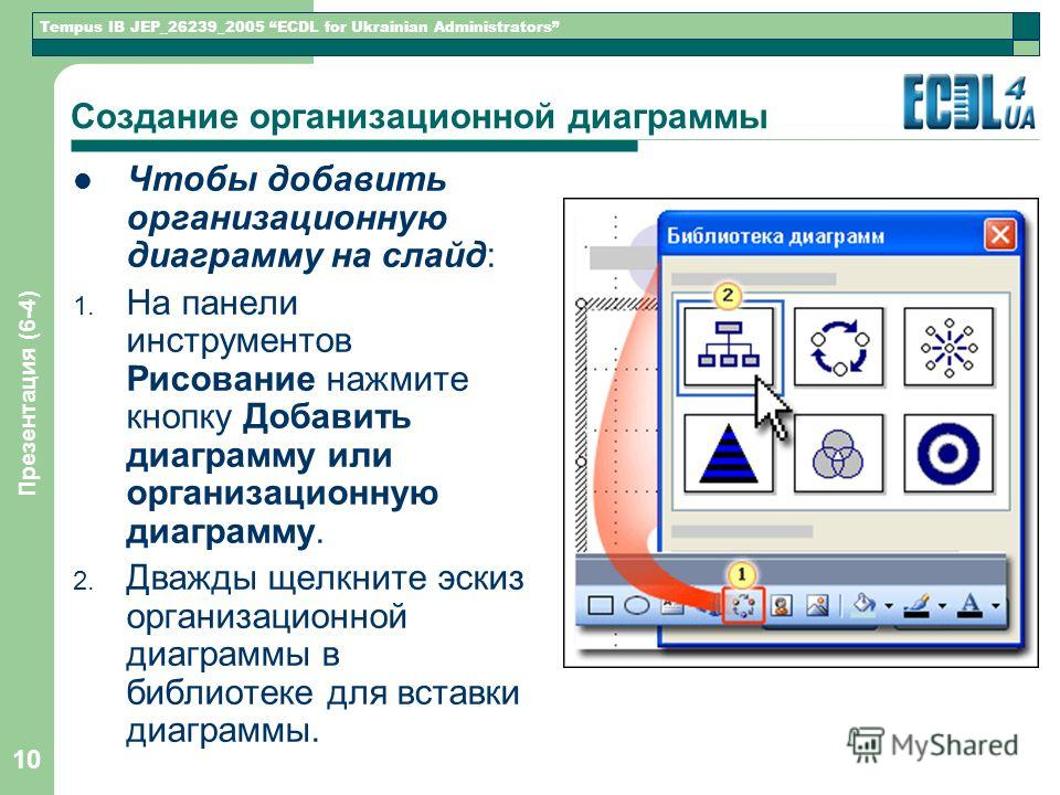 Tempus IB JEP_26239_2005 ECDL for Ukrainian Administrators Презентация (6-4) 10 Создание организационной диаграммы Чтобы добавить организационную диаграмму на слайд: 1. На панели инструментов Рисование нажмите кнопку Добавить диаграмму или организаци