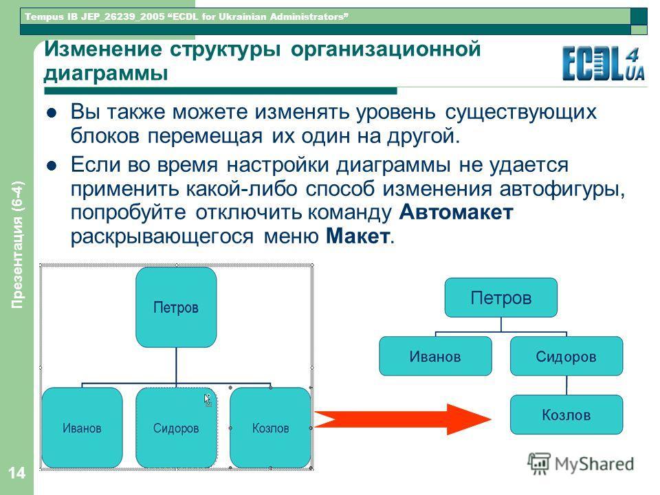 Tempus IB JEP_26239_2005 ECDL for Ukrainian Administrators Презентация (6-4) 14 Изменение структуры организационной диаграммы Вы также можете изменять уровень существующих блоков перемещая их один на другой. Если во время настройки диаграммы не удает