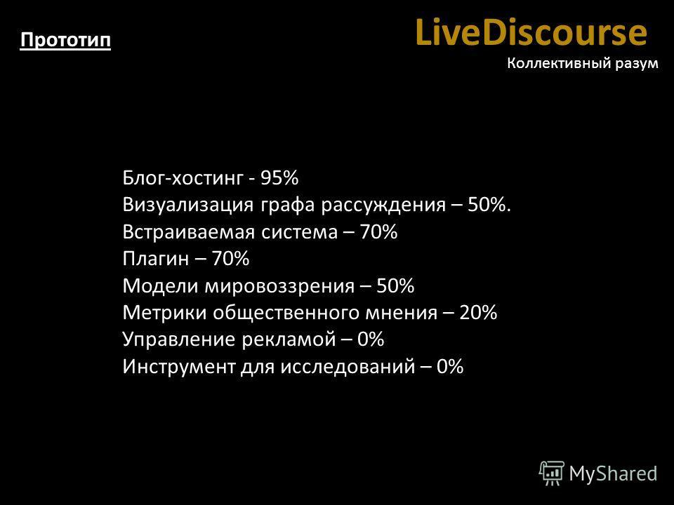 LiveDiscourse Коллективный разум Блог-хостинг - 95% Визуализация графа рассуждения – 50%. Встраиваемая система – 70% Плагин – 70% Модели мировоззрения – 50% Метрики общественного мнения – 20% Управление рекламой – 0% Инструмент для исследований – 0%