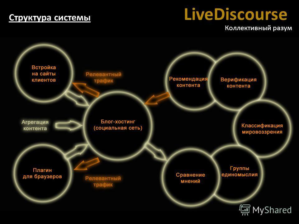 LiveDiscourse Коллективный разум Структура системы
