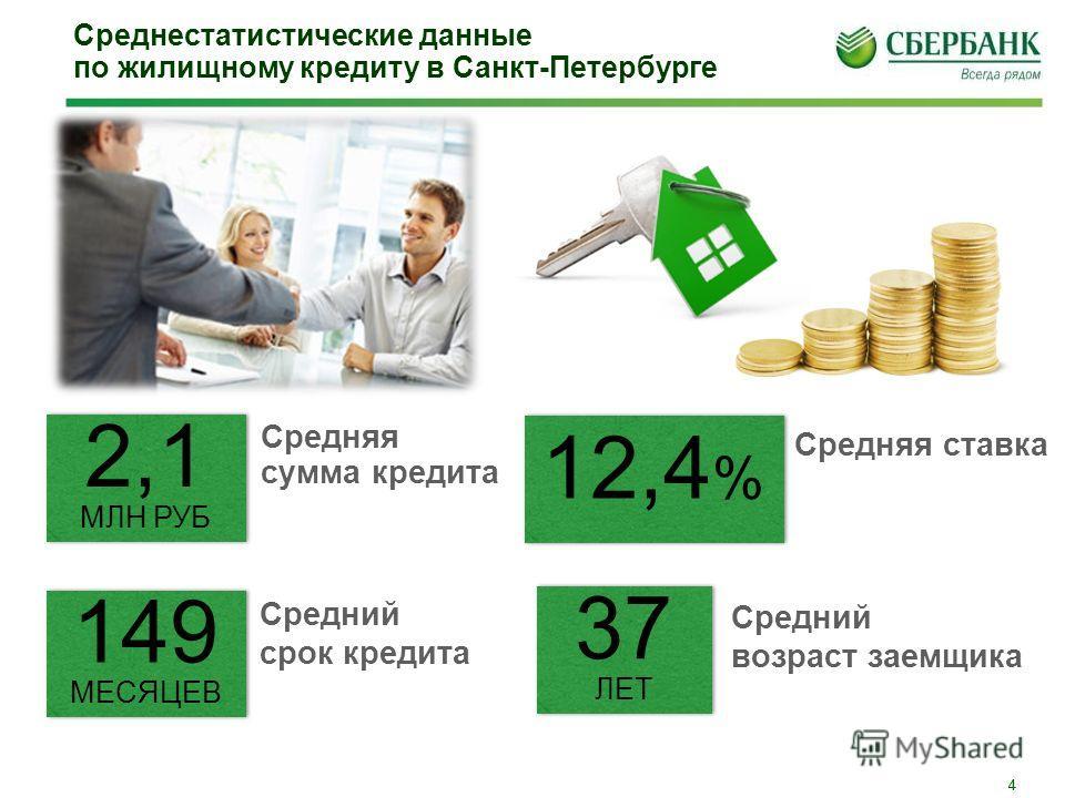 4 4 2,1 МЛН РУБ Средняя сумма кредита 149 МЕСЯЦЕВ Средний срок кредита 12,4 % Средняя ставка 37 ЛЕТ Средний возраст заемщика Среднестатистические данные по жилищному кредиту в Санкт-Петербурге