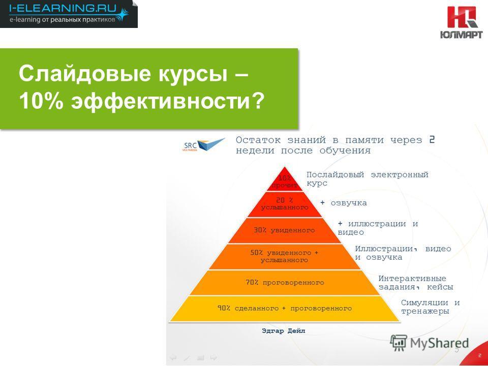 Результаты 2012 5 Слайдовые курсы – 10% эффективности?
