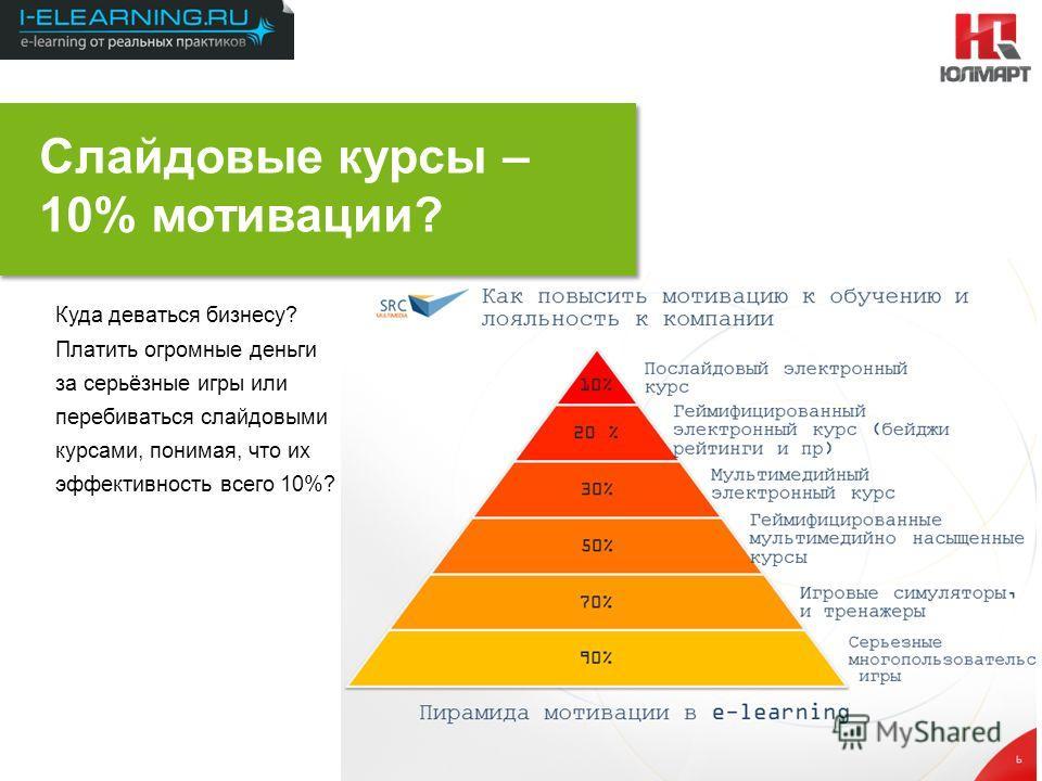 Результаты 2012 6 Слайдовые курсы – 10% мотивации? Куда деваться бизнесу? Платить огромные деньги за серьёзные игры или перебиваться слайдовыми курсами, понимая, что их эффективность всего 10%?