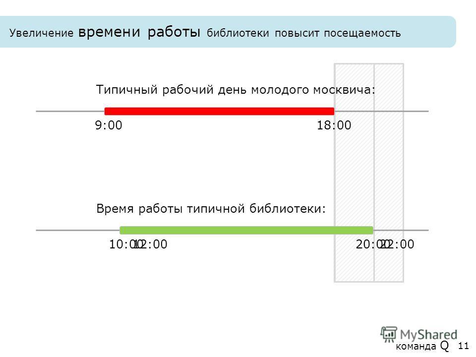 Увеличение времени работы библиотеки повысит посещаемость Типичный рабочий день молодого москвича: 9:0018:00 Время работы типичной библиотеки: 10:0020:0012:0022:00 команда Q 11