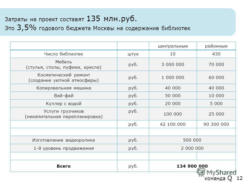Затраты на проект составят 135 млн.руб. Это 3,5% годового бюджета Москвы на содержание библиотек центральные районные Число библиотек штук 10430 Мебель (стулья, столы, пуфики, кресла) руб.3 000 00070 000 Косметический ремонт (создание уютной атмосфер