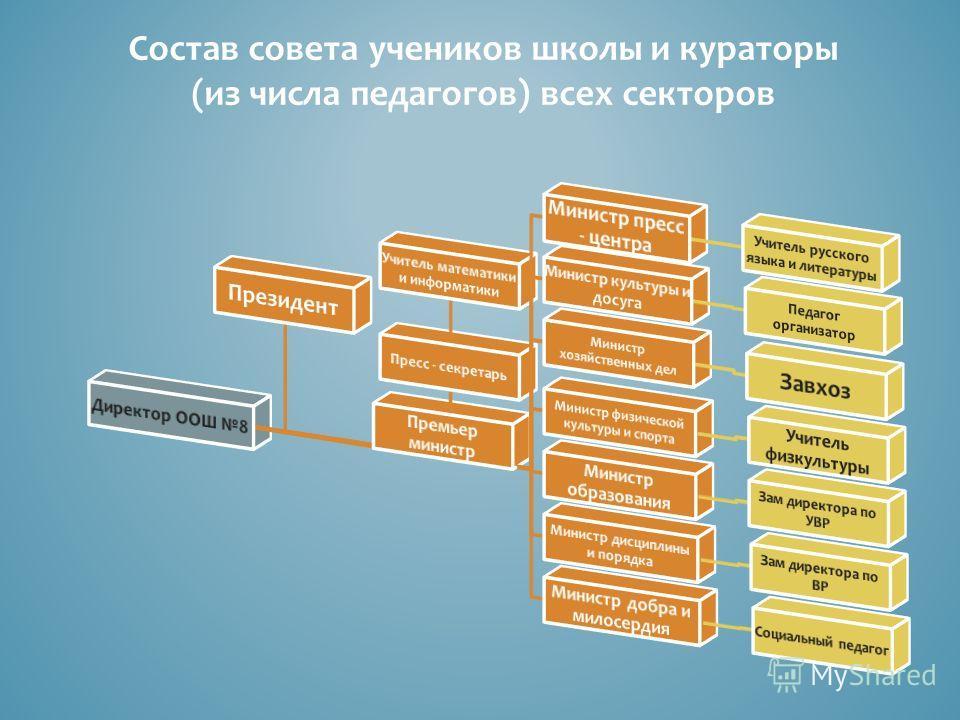 Состав совета учеников школы и кураторы (из числа педагогов) всех секторов