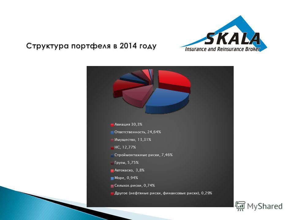 Структура портфеля в 2014 году