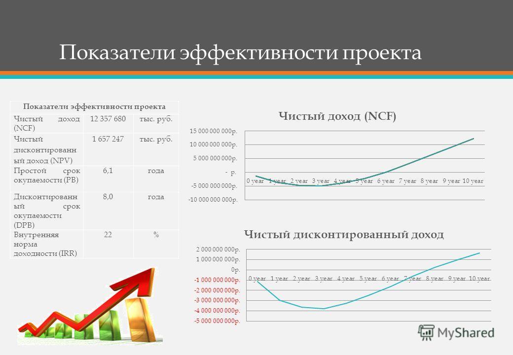 Показатели эффективности проекта Чистый доход (NCF) 12 357 680 тыс. руб. Чистый дисконтированный доход (NPV) 1 657 247 тыс. руб. Простой срок окупаемости (PB) 6,1 года Дисконтированн ый срок окупаемости (DPB) 8,0 года Внутренняя норма доходности (IRR