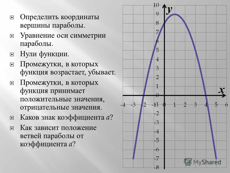 xy Определить координаты вершины параболы. Уравнение оси симметрии параболы. Нули функции. Промежутки, в которых функция возрастает, убывает. Промежутки, в которых функция принимает положительные значения, отрицательные значения. Каков знак коэффицие