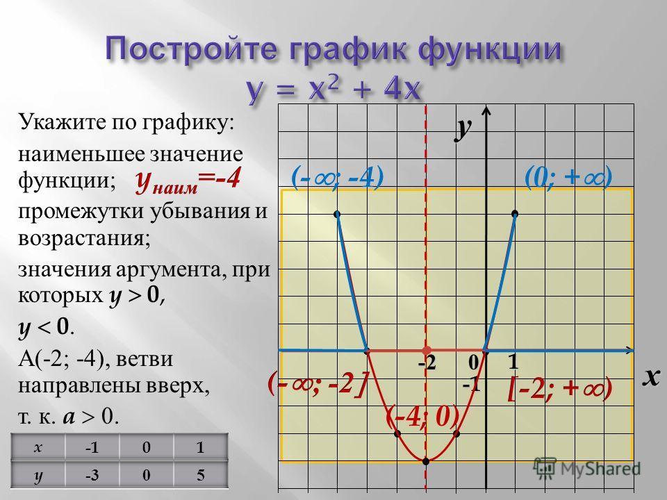 Укажите по графику : наименьшее значение функции ; промежутки убывания и возрастания ; значения аргумента, при которых y 0, y 0. А (-2; -4), ветви направлены вверх, т. к. a 0. x 0 y1 -1-1-1-1 -2 (- ; -4)(0; + ) (-4; 0)