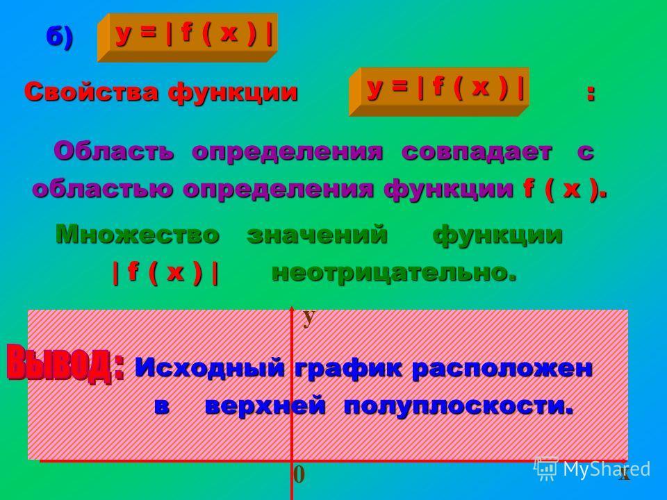 Алгоритм построения графика функции вида 1) 1) Строим график функции 2) 2) Зеркально отображаем построенную часть графика функции относительно оси ординат в левую полуплоскость. y = f (  x  ) y = f ( x ) для x 0 y = f ( x )