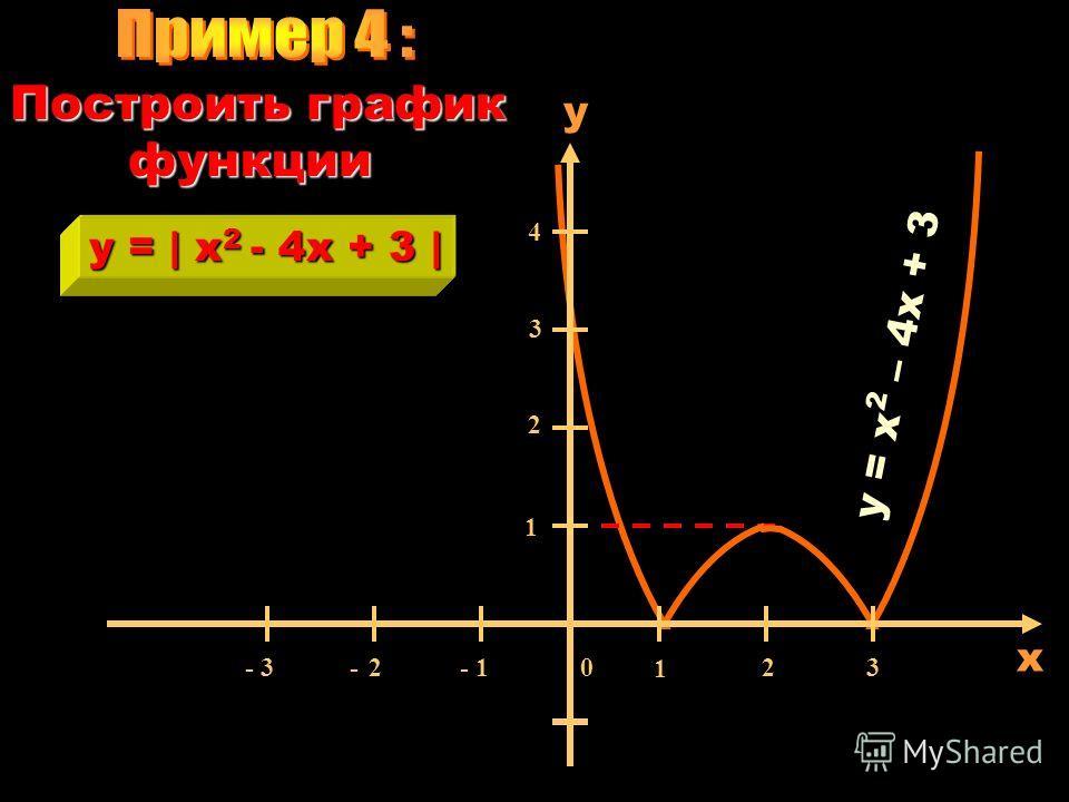 ХУ1 -1 -1 1 0 Построить график функции y =  x-1  y = x - 1