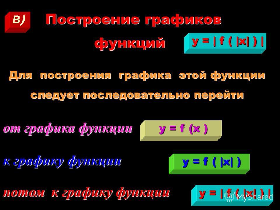 1. Строим график функции 2. 2. 2. 2. Часть графика, графика, для которой значения функции положительны, положительны, оставляем без изменения. 3. 3. 3. 3. Часть графика, графика, для которой значения функции отрицательны, отрицательны, зеркально отоб