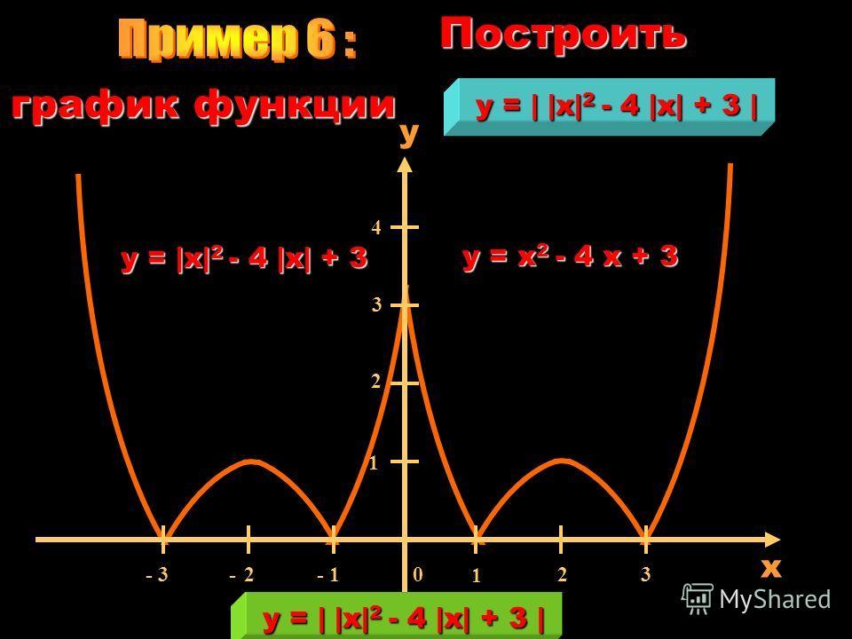 x 0 1 2 3 - 1 - 2- 2 - 3 2 1 3 4 y y =    x  -1   Построить график функции y = x -1 y =  x  -1 y =    x  -1  