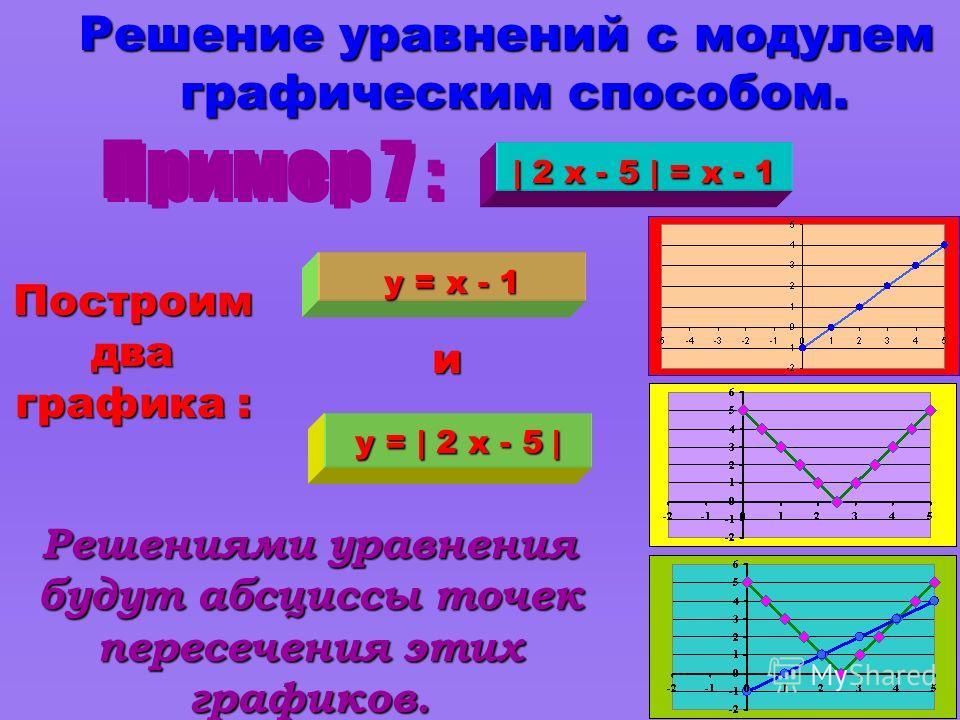 3. Часть графика, для которой значения функции положительны, оставляем без изменения, а часть графика, для которой значения функции отрицательны, зеркально отображаем в верхнюю полуплоскость. 1. Строим график функции 1. Строим график функции только д