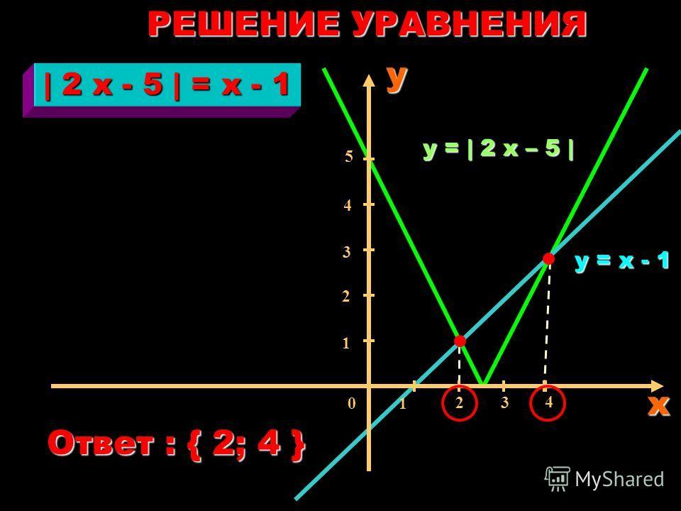 Построим два графика : Решениями уравнения будут абсциссы точек пересечения этих графиков. Решение уравнений с модулем графическим способом.   2 x - 5   = х - 1 у =   2 x - 5  у =   2 x - 5   у = х - 1 и