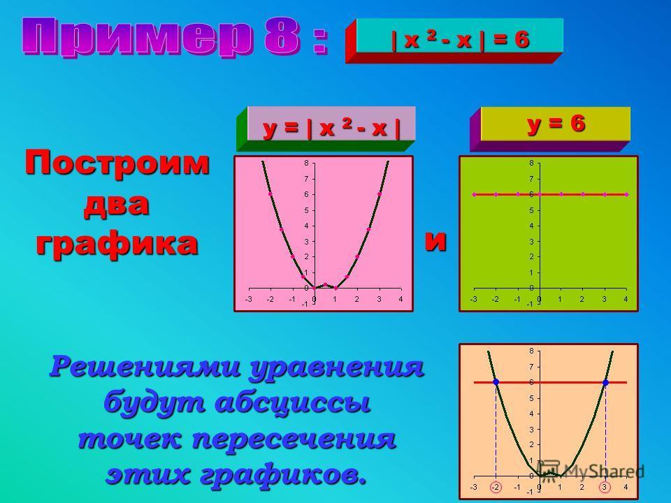 Ответ : { 2; 4 }   2 x - 5   = х - 1 у =   2 x – 5   у = х - 1 РЕШЕНИЕ УРАВНЕНИЯу 2 1 3 4 5 х 01 2 3 4